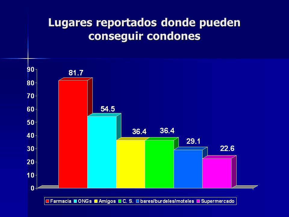 Lugares reportados donde pueden conseguir condones