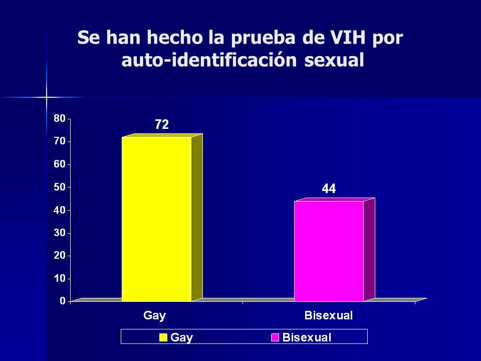 Se han hecho la prueba de VIH por auto-identificación sexual