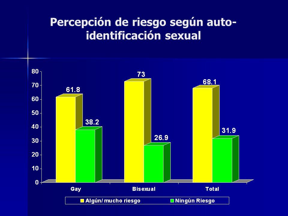 Percepción de riesgo según auto-identificación sexual