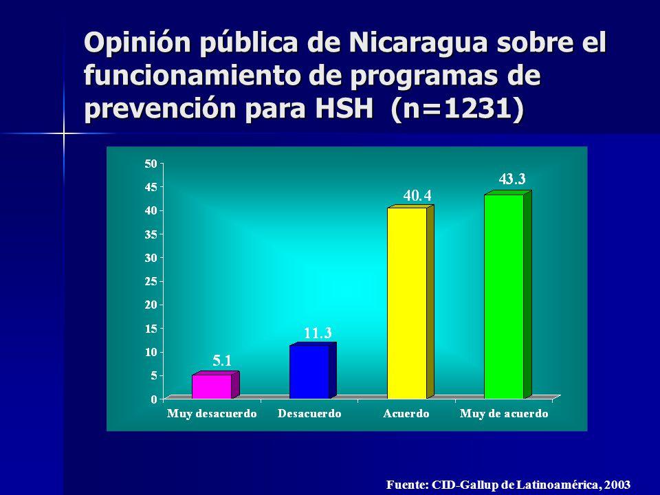 Fuente: CID-Gallup de Latinoamérica, 2003