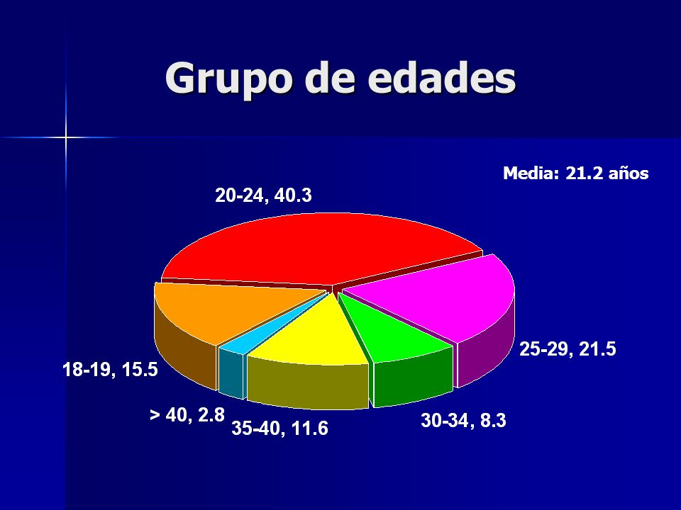 Grupo de edades Media: 21.2 años