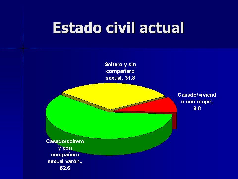 Estado civil actual