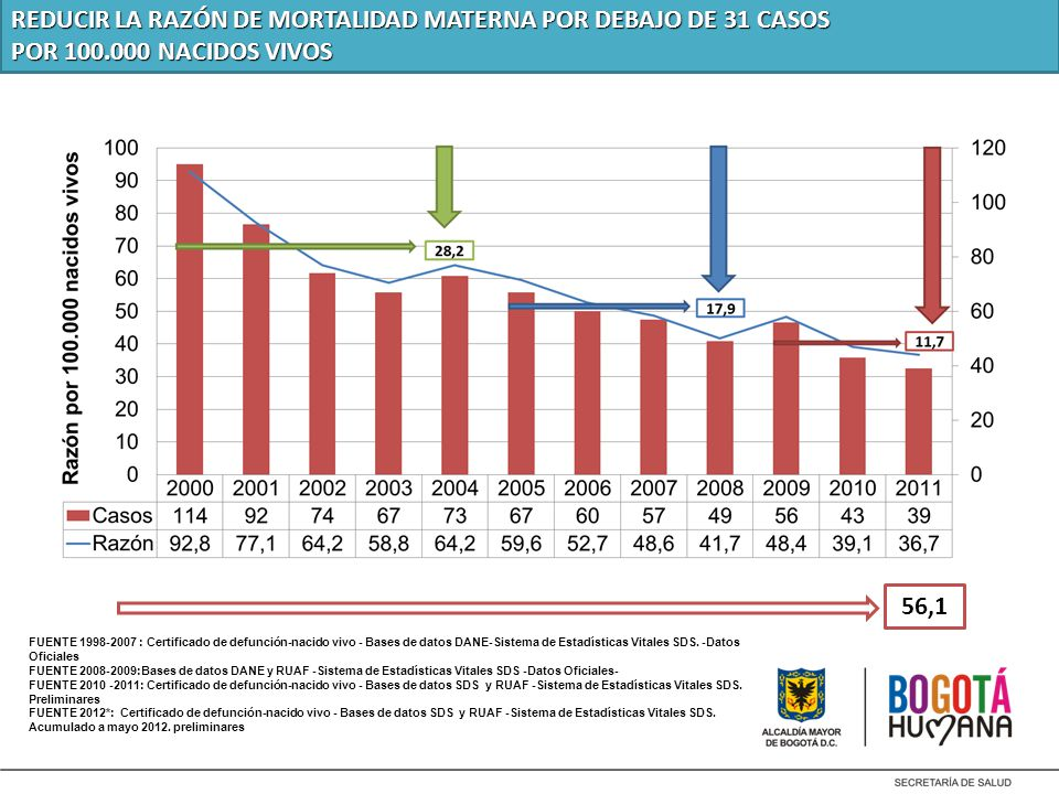 REDUCIR LA RAZÓN DE MORTALIDAD MATERNA POR DEBAJO DE 31 CASOS