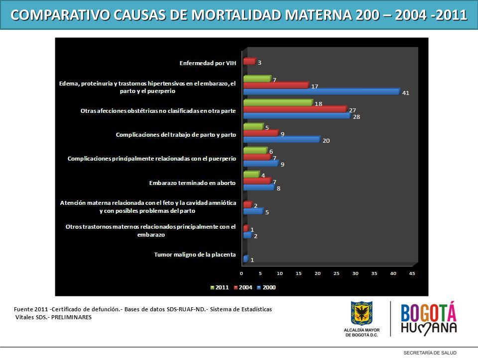 COMPARATIVO CAUSAS DE MORTALIDAD MATERNA 200 – 2004 -2011