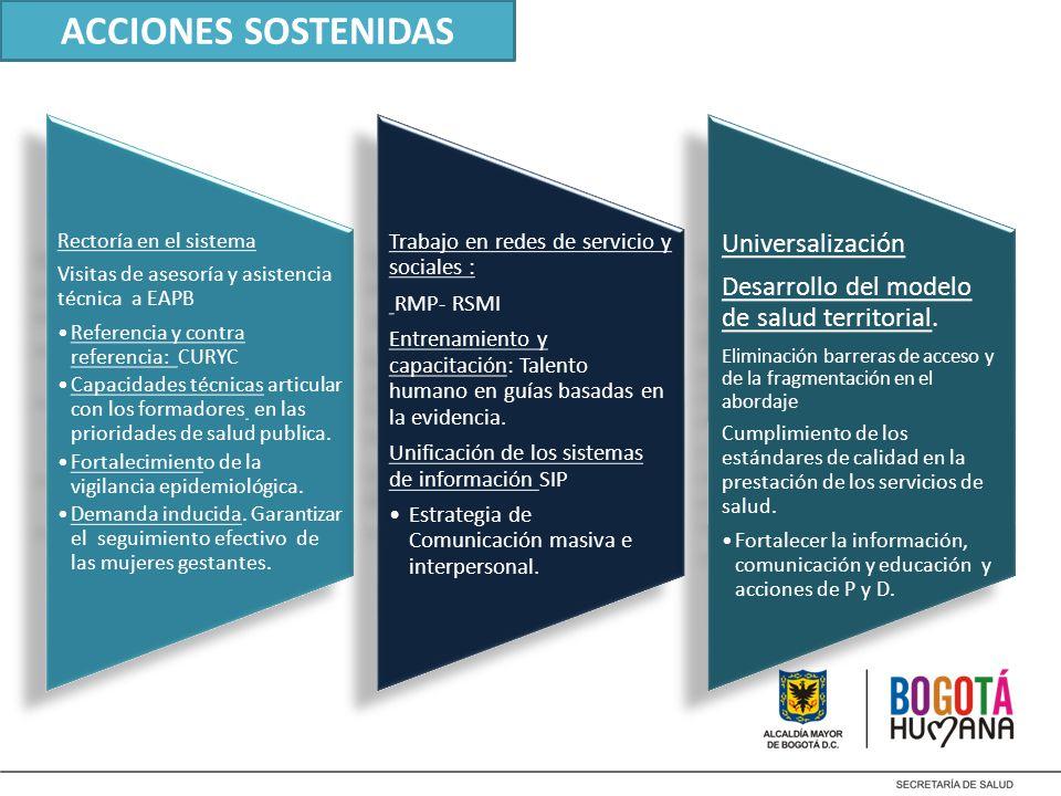 ACCIONES SOSTENIDAS Rectoría en el sistema Visitas de asesoría y asistencia técnica a EAPB. Referencia y contra referencia: CURYC.