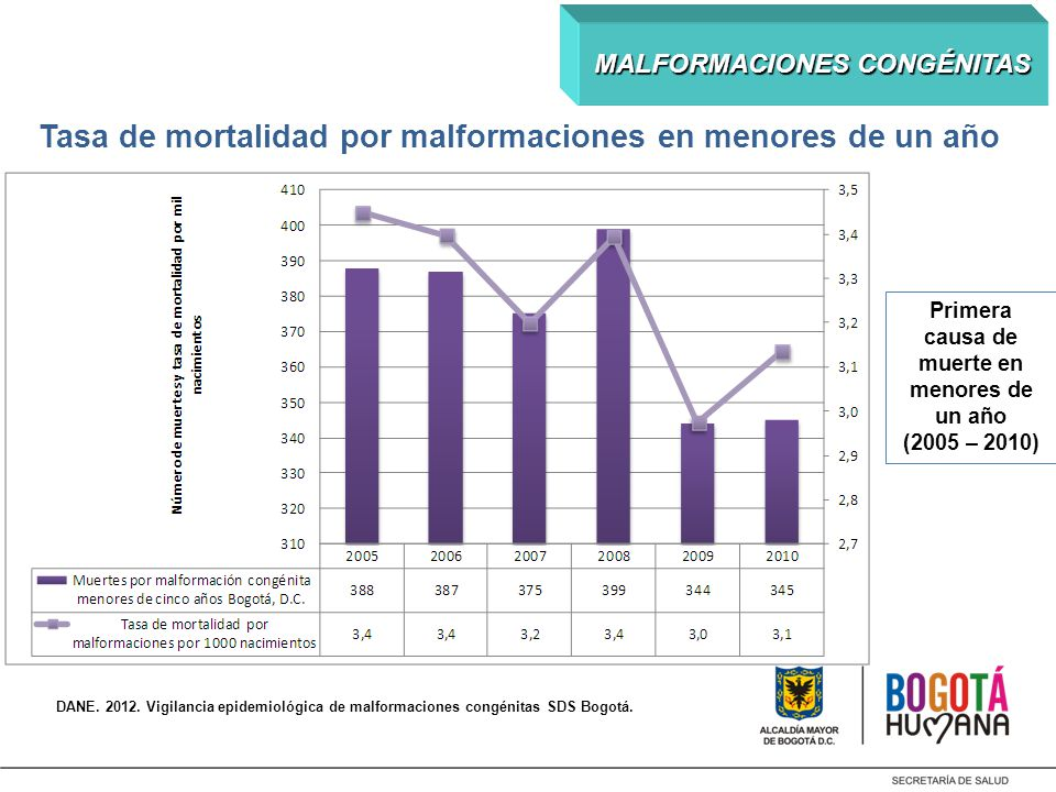 Tasa de mortalidad por malformaciones en menores de un año