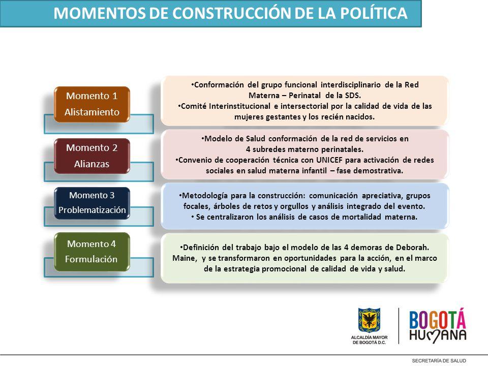 MOMENTOS DE CONSTRUCCIÓN DE LA POLÍTICA