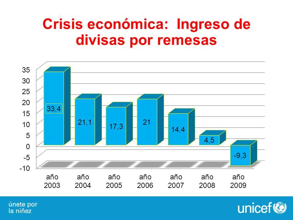 Crisis económica: Ingreso de divisas por remesas