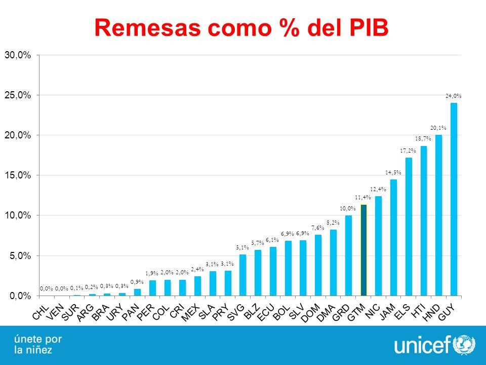 Remesas como % del PIB 19