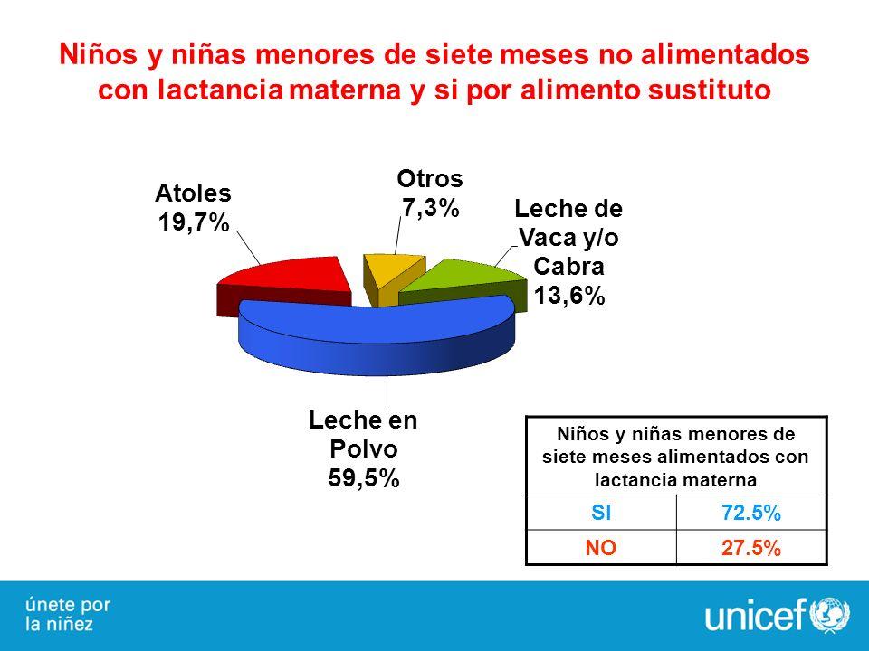 Niños y niñas menores de siete meses alimentados con lactancia materna