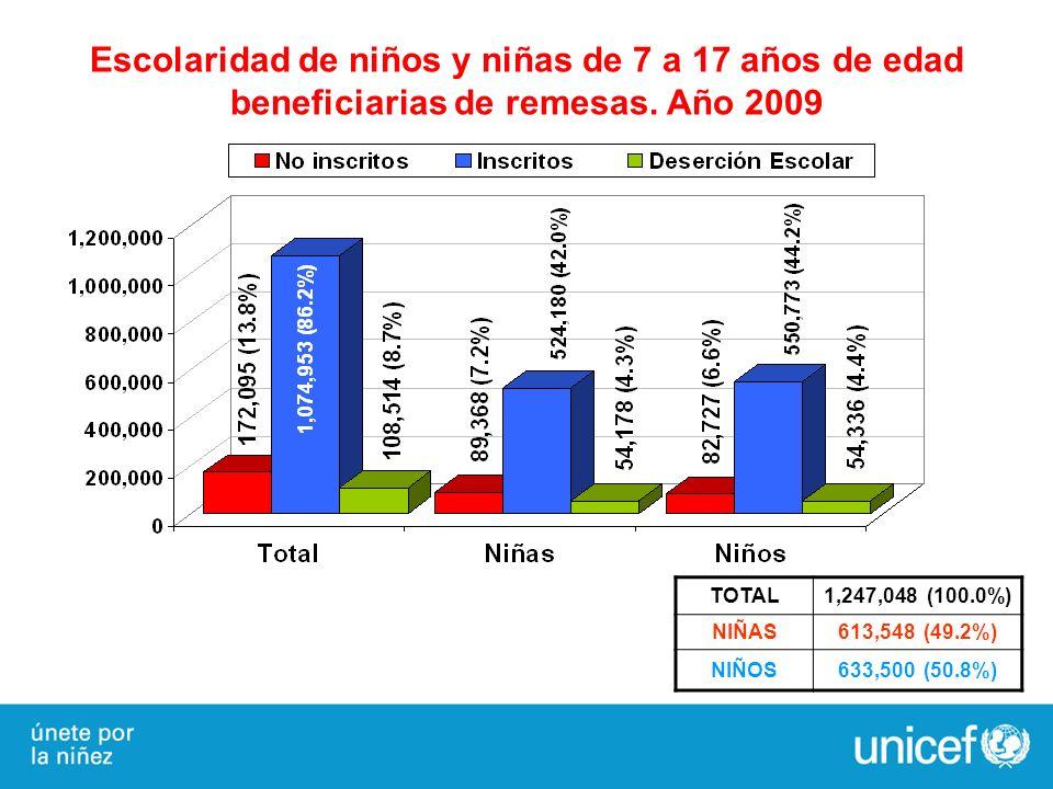 Escolaridad de niños y niñas de 7 a 17 años de edad beneficiarias de remesas. Año 2009