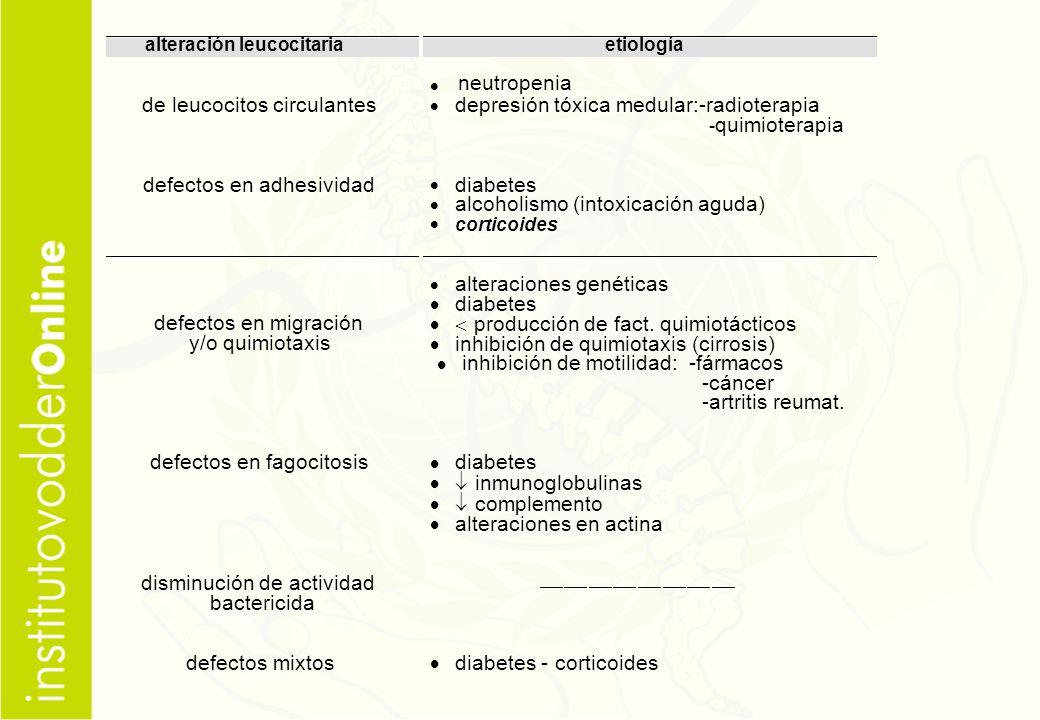 de leucocitos circulantes depresión tóxica medular:-radioterapia