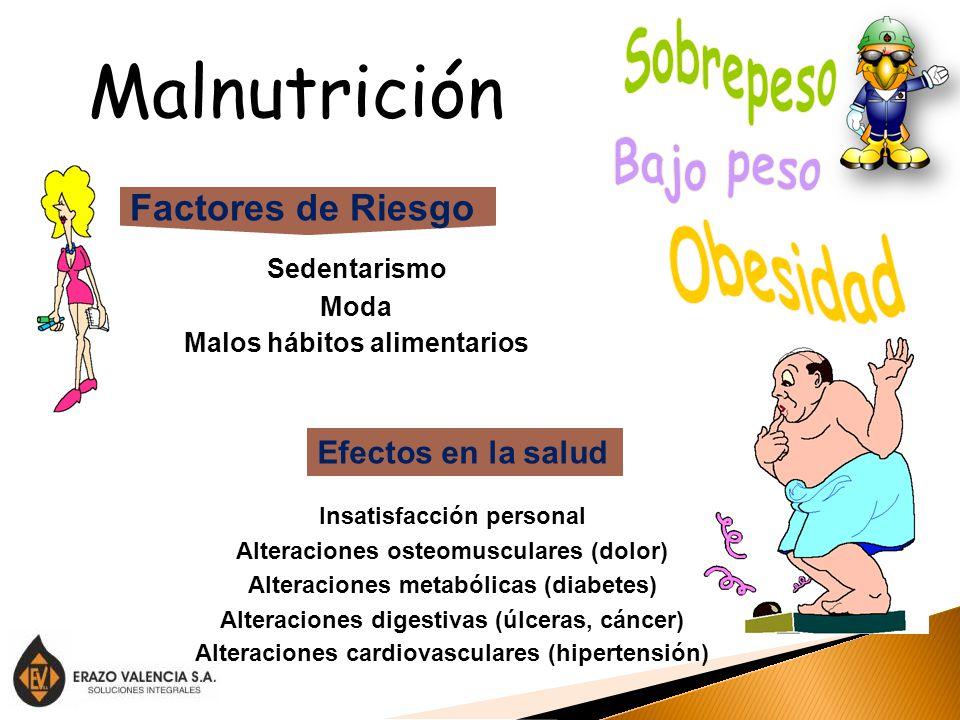 Malnutrición Sobrepeso Bajo peso Obesidad Factores de Riesgo