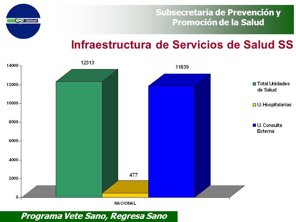Infraestructura de Servicios de Salud SS