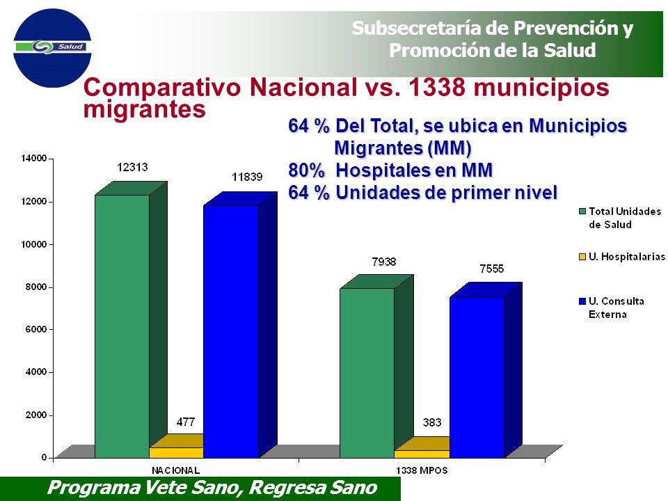 Comparativo Nacional vs. 1338 municipios migrantes