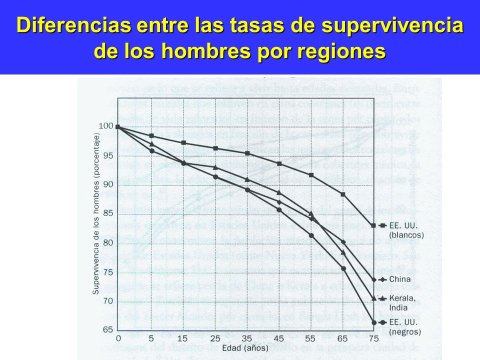 Diferencias entre las tasas de supervivencia de los hombres por regiones