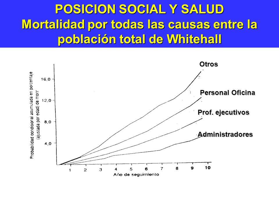 POSICION SOCIAL Y SALUD Mortalidad por todas las causas entre la población total de Whitehall