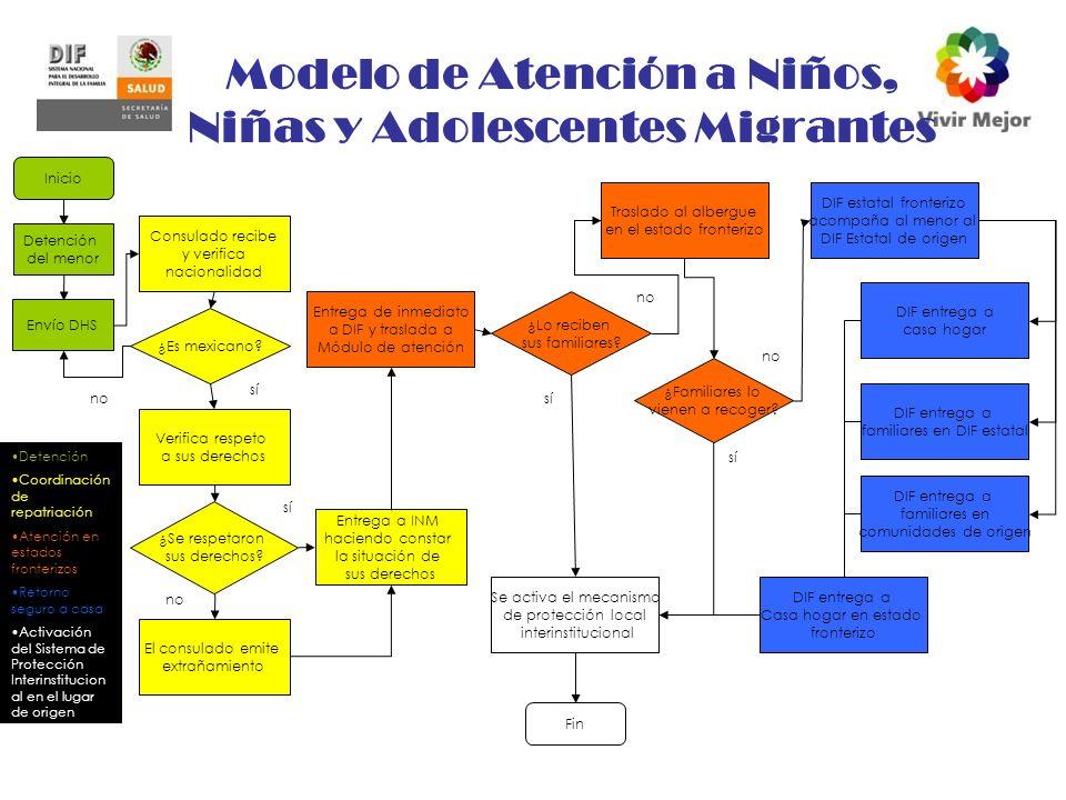 Modelo de Atención a Niños, Niñas y Adolescentes Migrantes
