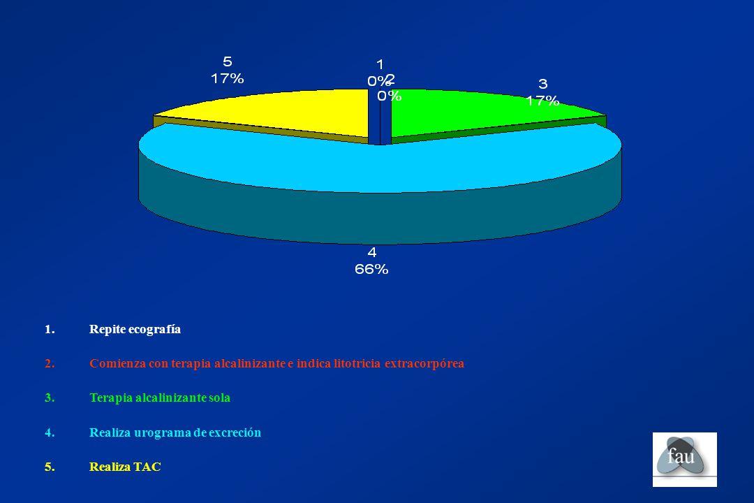 Repite ecografía Comienza con terapia alcalinizante e indica litotricia extracorpórea. Terapia alcalinizante sola.