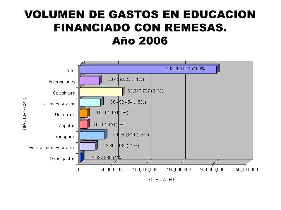 VOLUMEN DE GASTOS EN EDUCACION FINANCIADO CON REMESAS.