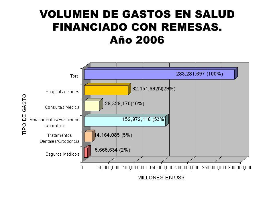 VOLUMEN DE GASTOS EN SALUD FINANCIADO CON REMESAS.