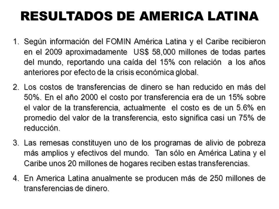 RESULTADOS DE AMERICA LATINA