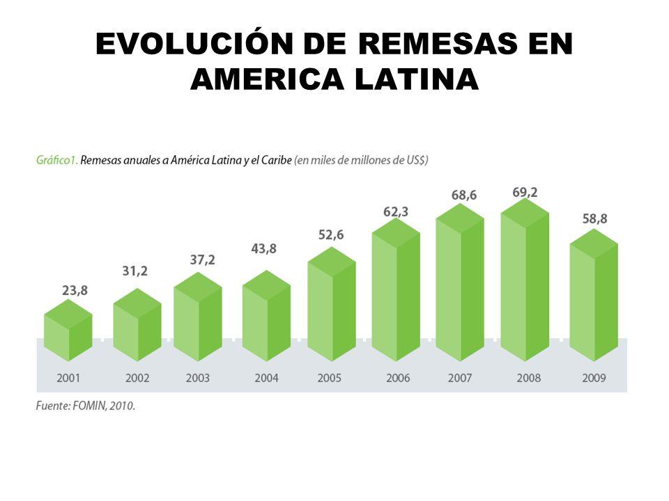 EVOLUCIÓN DE REMESAS EN AMERICA LATINA