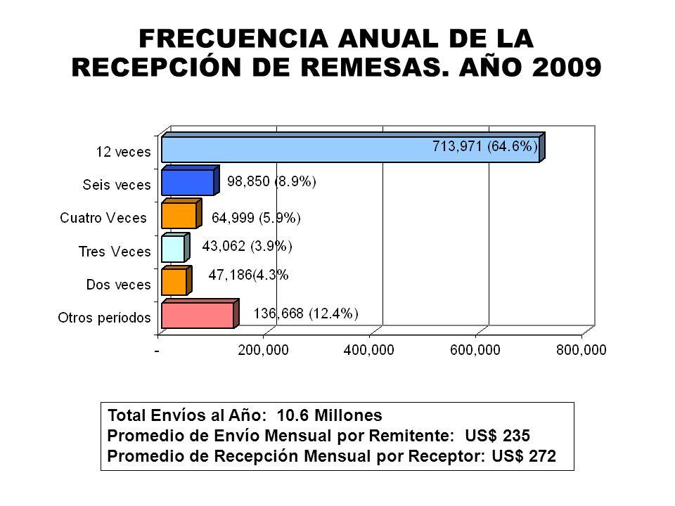 RECEPCIÓN DE REMESAS. AÑO 2009