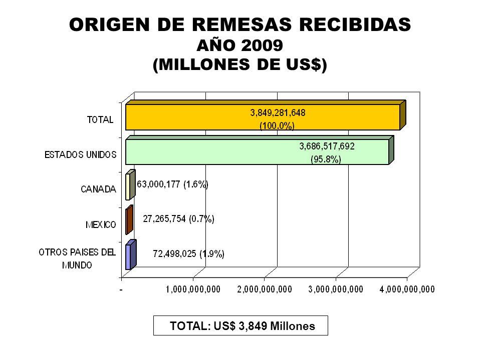 ORIGEN DE REMESAS RECIBIDAS