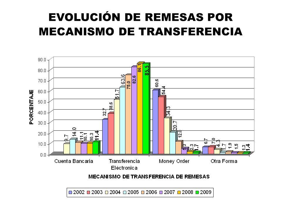 EVOLUCIÓN DE REMESAS POR MECANISMO DE TRANSFERENCIA