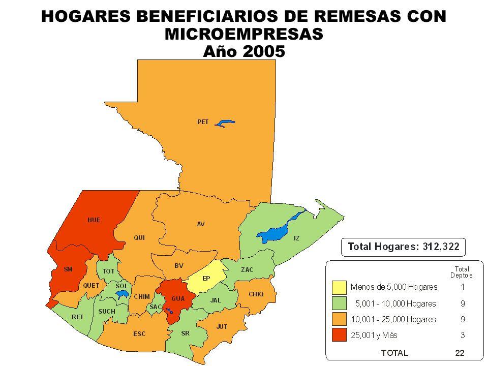 HOGARES BENEFICIARIOS DE REMESAS CON MICROEMPRESAS
