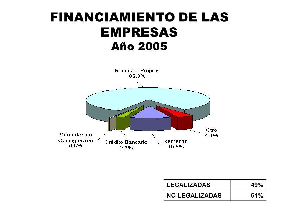 FINANCIAMIENTO DE LAS EMPRESAS Año 2005
