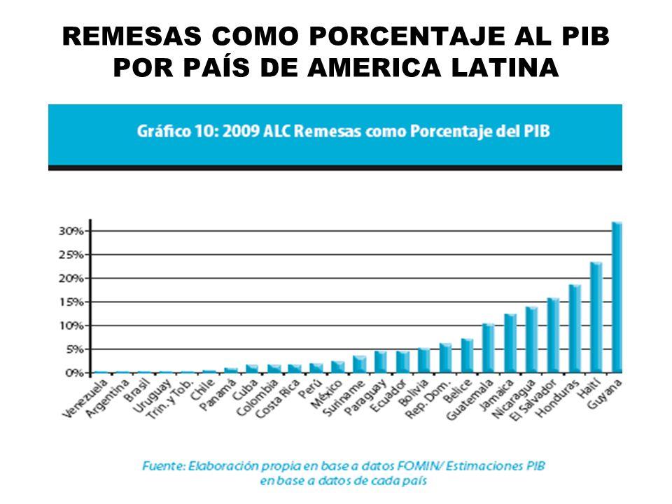 REMESAS COMO PORCENTAJE AL PIB POR PAÍS DE AMERICA LATINA