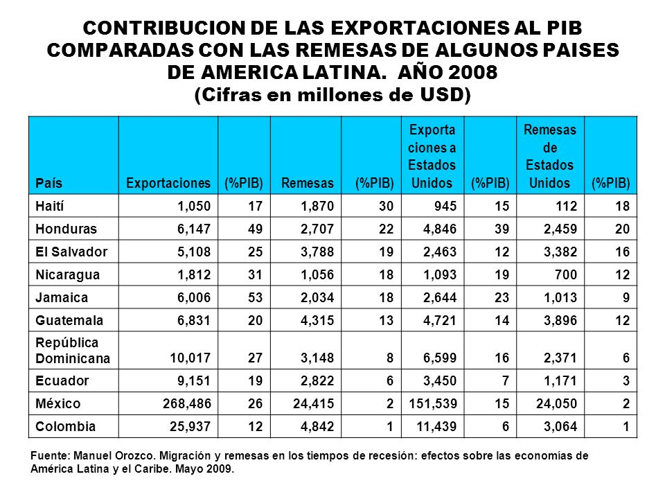 Exportaciones a Estados Unidos Remesas de Estados Unidos
