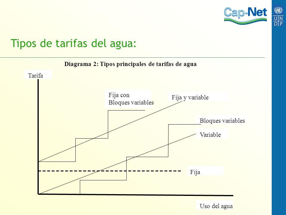 Tipos de tarifas del agua: