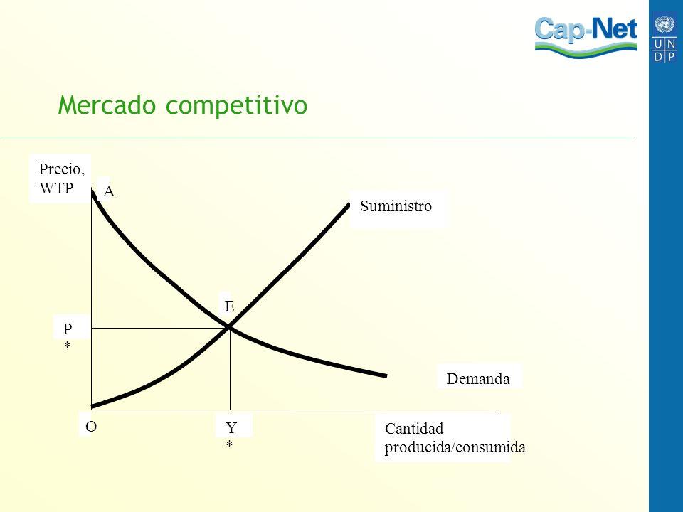 Mercado competitivo Precio, WTP Cantidad producida/consumida Y * P