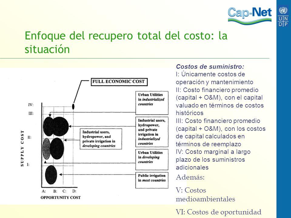 Enfoque del recupero total del costo: la situación