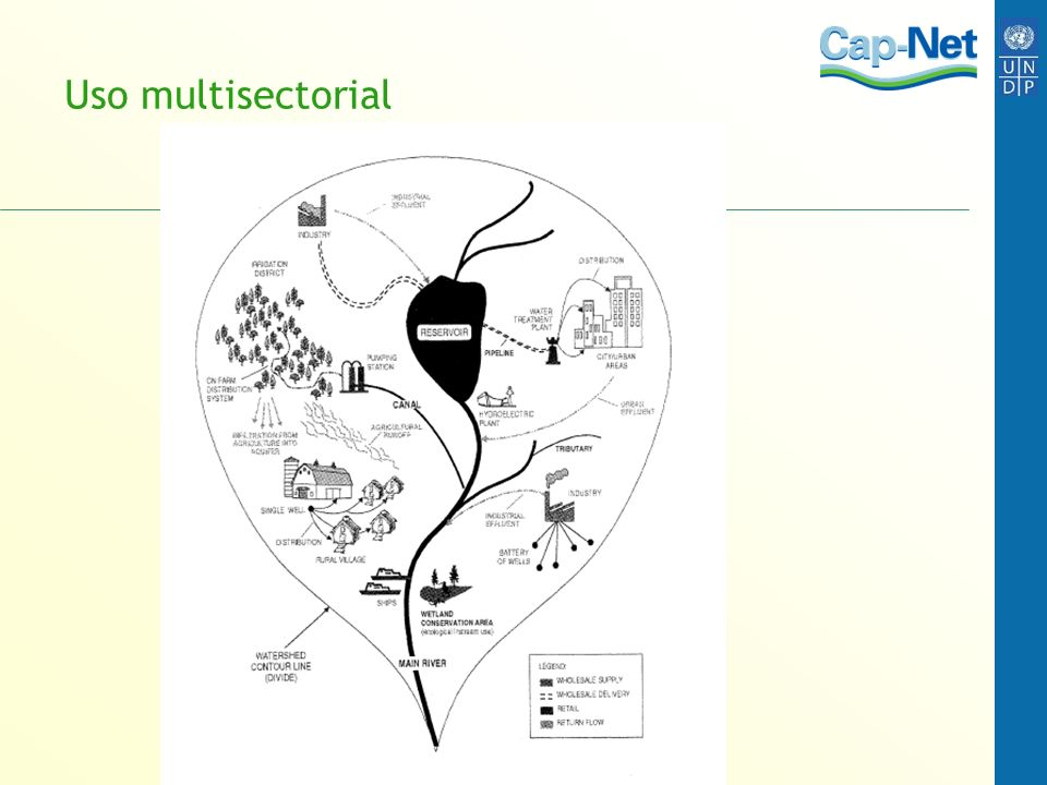 Uso multisectorial