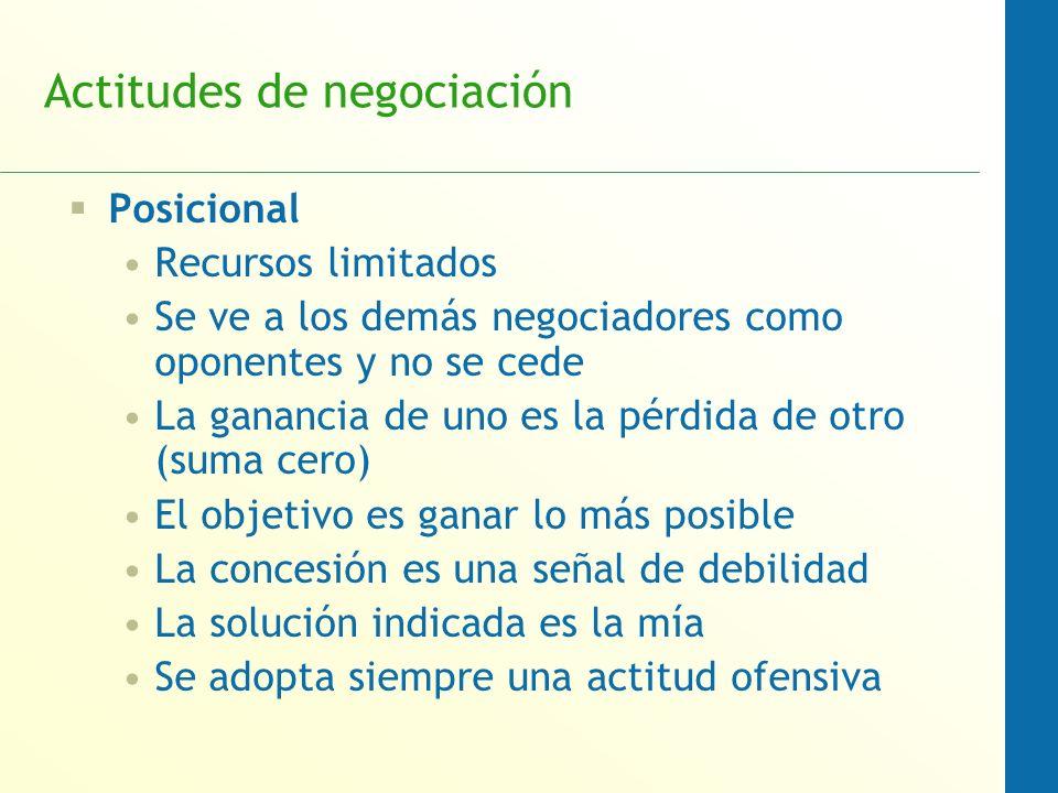 Actitudes de negociación