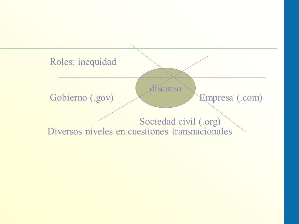 Roles: inequidad Gobierno (.gov) Empresa (.com) Sociedad civil (.org) discurso.
