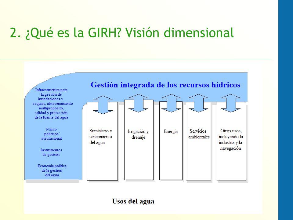 2. ¿Qué es la GIRH Visión dimensional