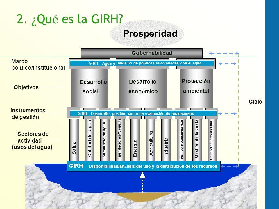 2. ¿Qué es la GIRH Prosperidad Marco político/institucional