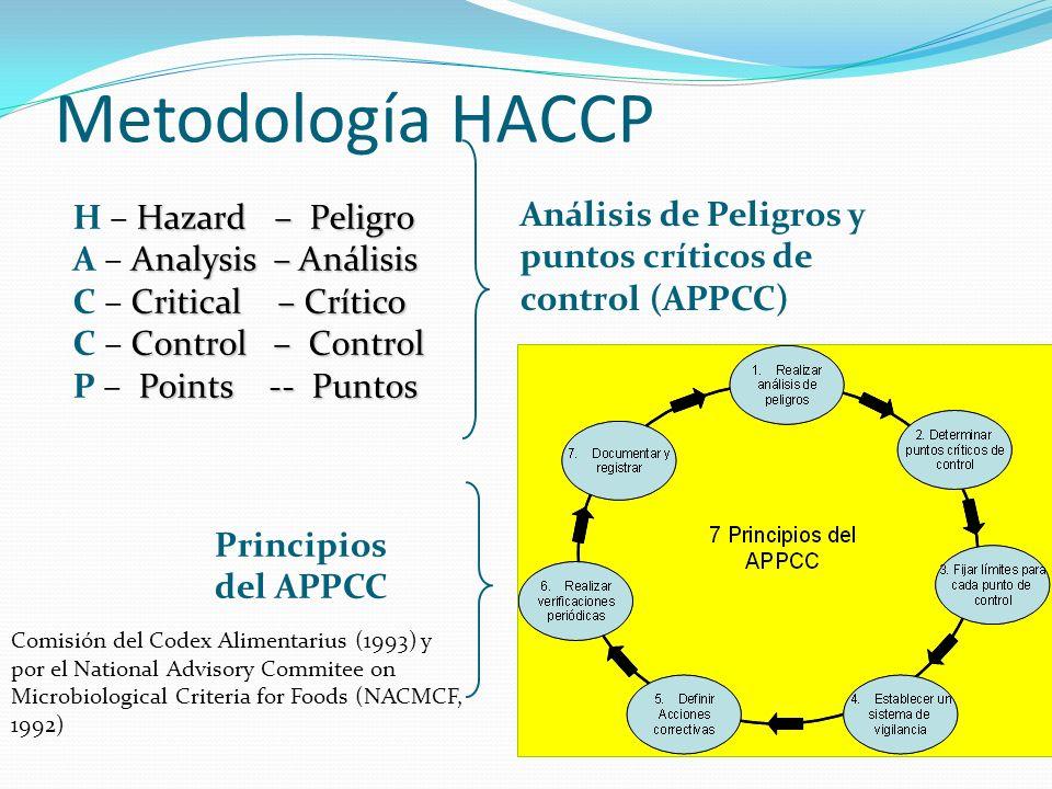 Metodología HACCP H – Hazard – Peligro