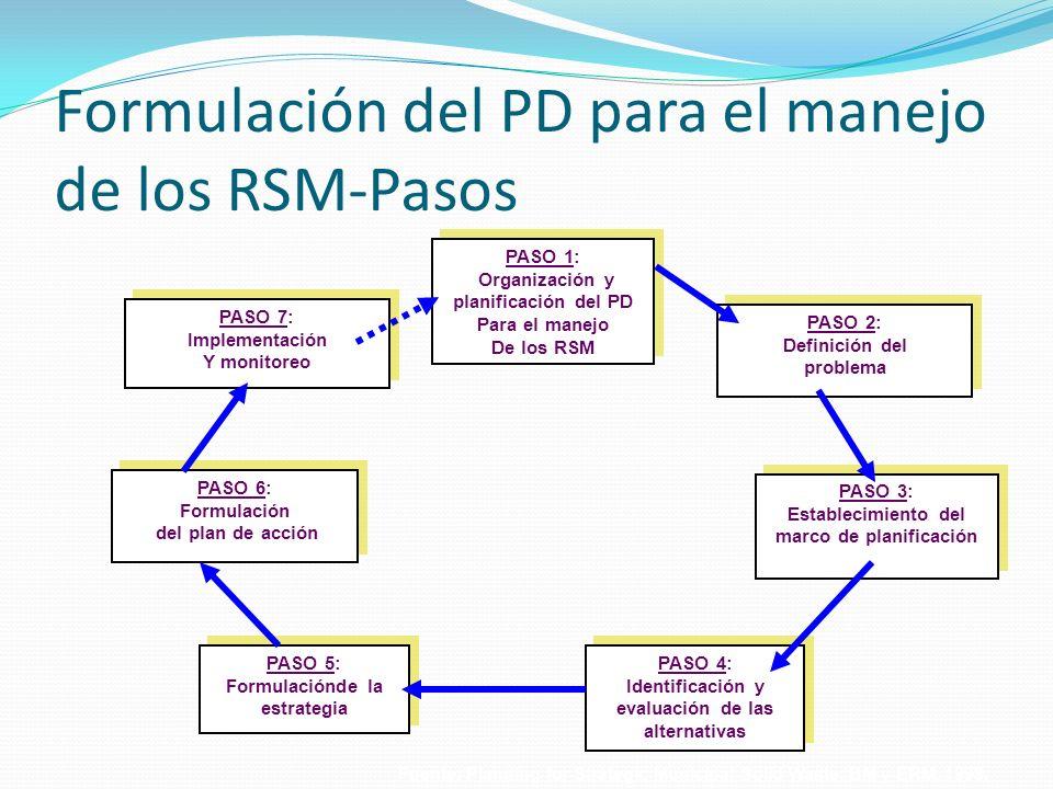 Formulación del PD para el manejo de los RSM-Pasos