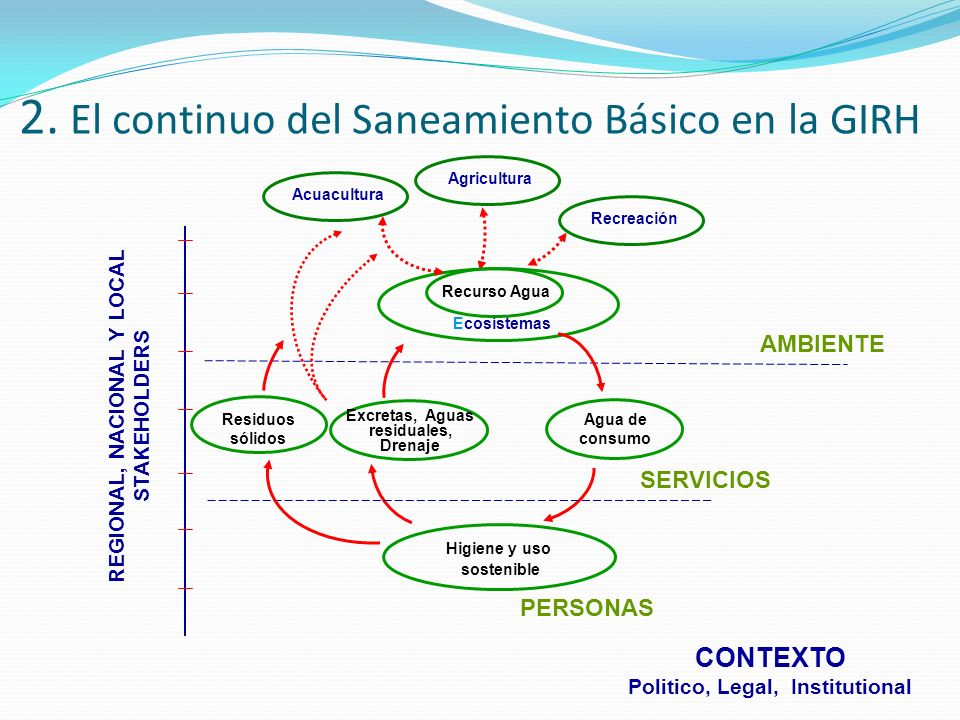 2. El continuo del Saneamiento Básico en la GIRH
