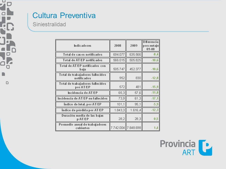 Cultura Preventiva Siniestralidad Notas: