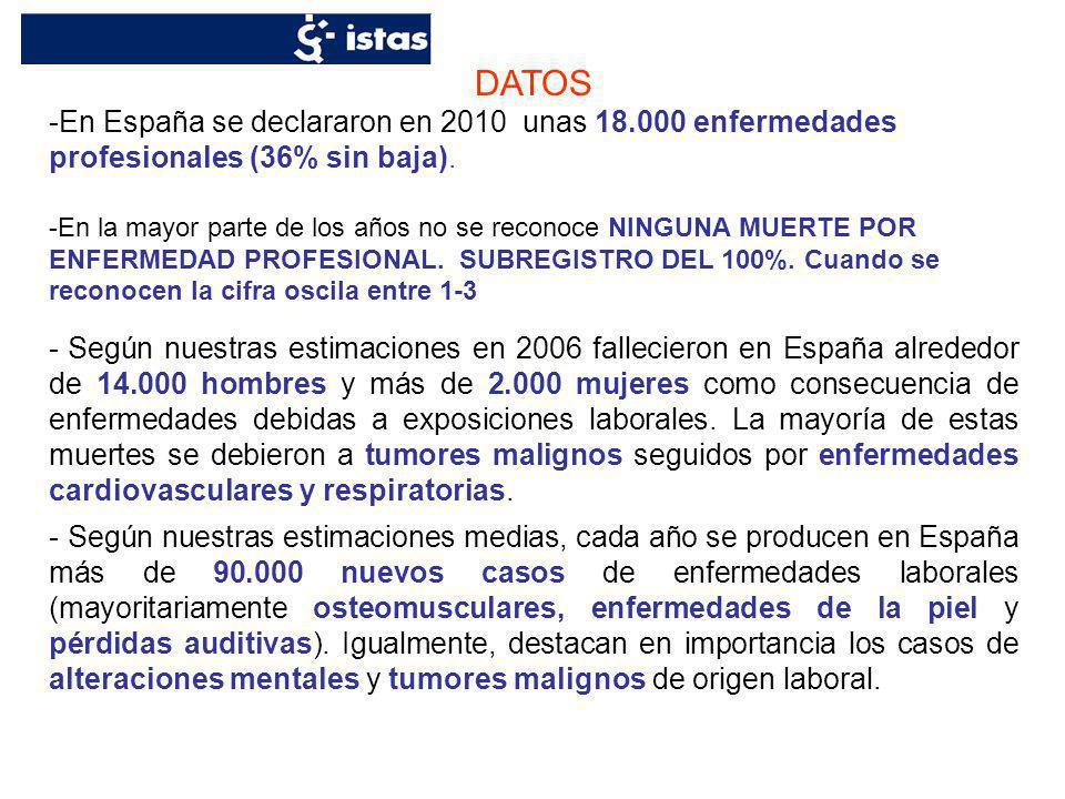 DATOS En España se declararon en 2010 unas 18.000 enfermedades profesionales (36% sin baja).