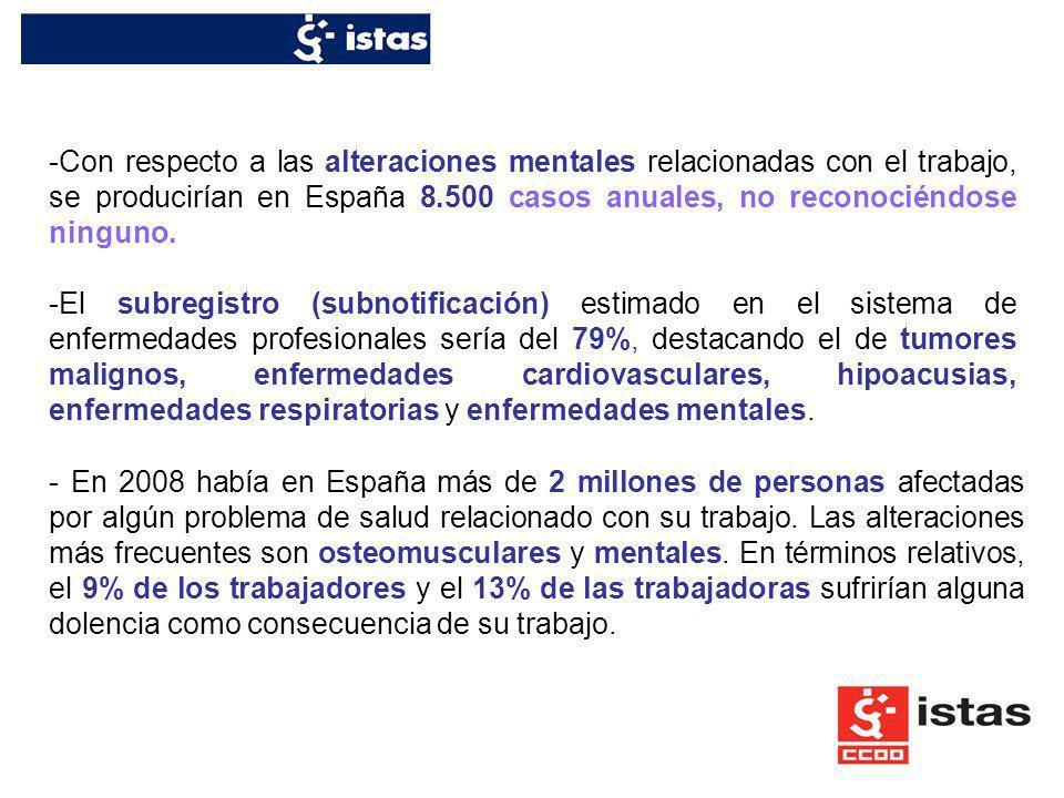 Con respecto a las alteraciones mentales relacionadas con el trabajo, se producirían en España 8.500 casos anuales, no reconociéndose ninguno.