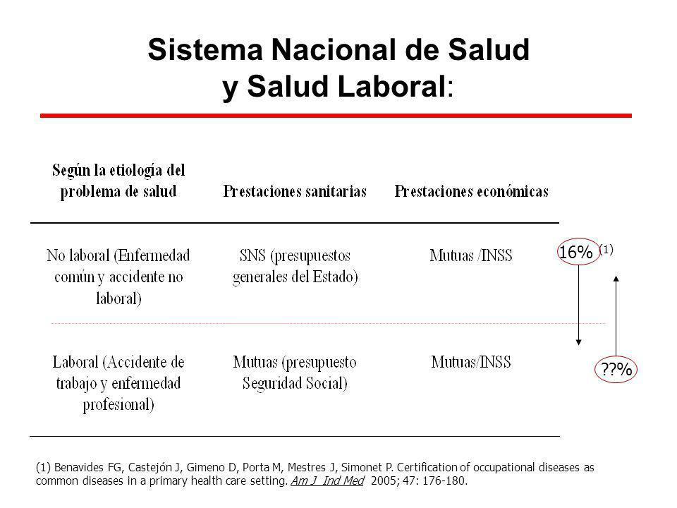 Sistema Nacional de Salud y Salud Laboral: