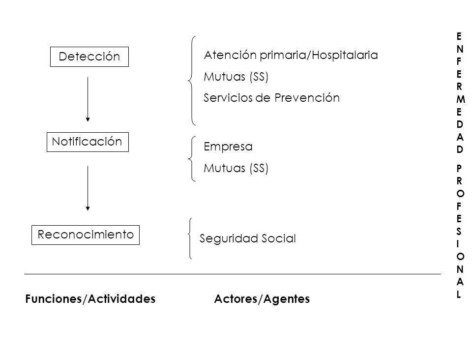 Atención primaria/Hospitalaria Mutuas (SS) Servicios de Prevención